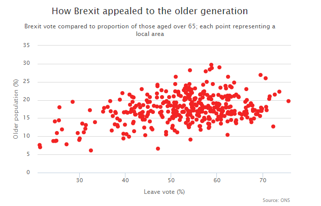 Age of Brexit voters