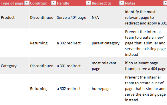 Redirect functionality demandware
