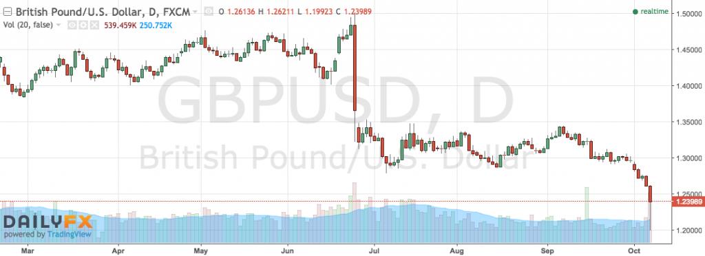 gbp v usd graph