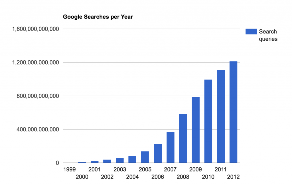 Google Search Volume