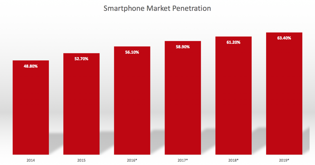The number of smartphone users is increasing all the time. Data from Statista.
