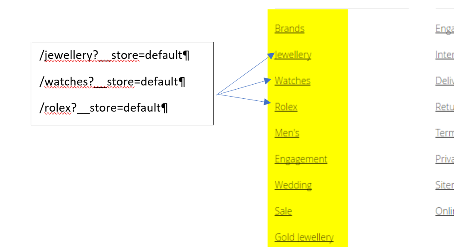 Duplicate content parameter URLs