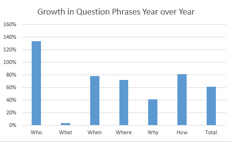 Graph describing question phrases year over year.