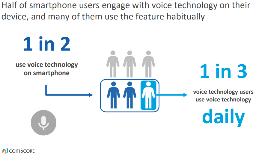 A graph showing how many people use voice technology on a smartphone