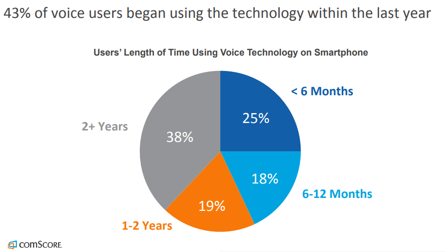 Percentage of users using voice search within last year