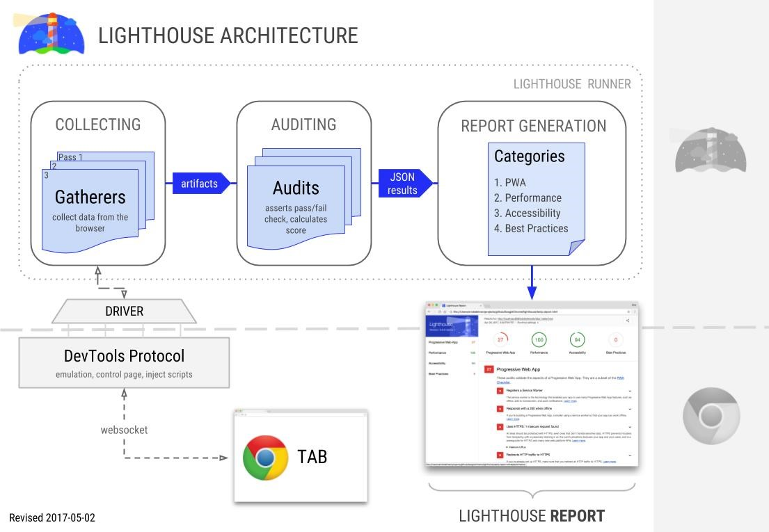 Google Lighthouse tool architecture