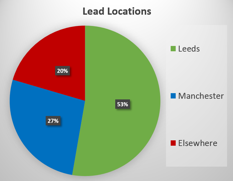 A pie chart showing lead locations within the UK