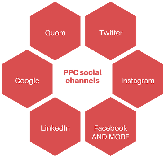 A chart showing the many different PPC channels.