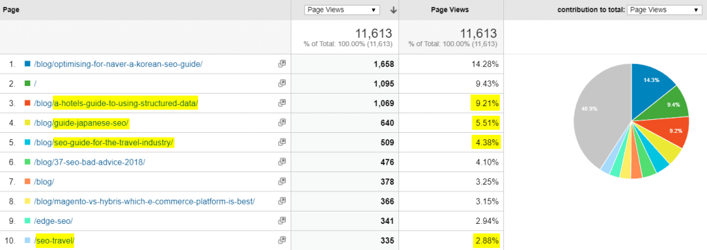 A picture of page views by individual pages on a website.