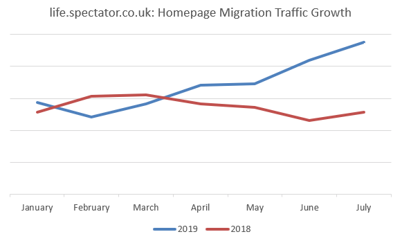 Homepage migration traffic growth