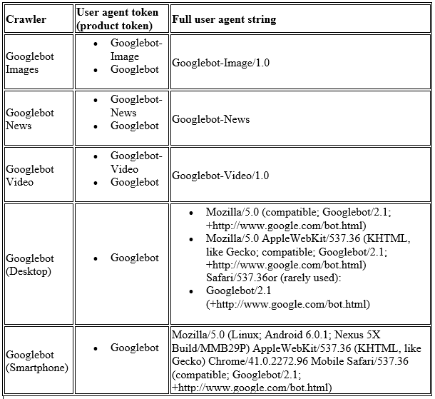 A table of the different types of Google crawlers.