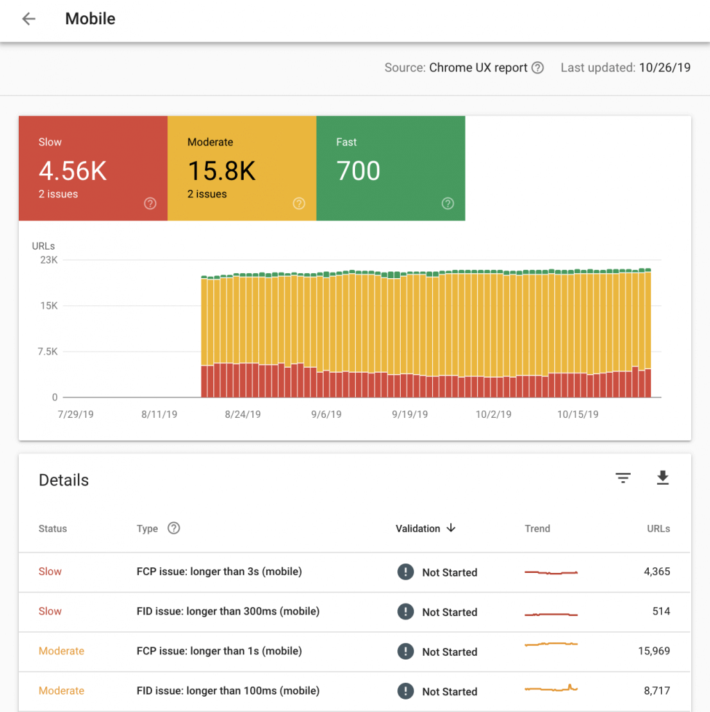 A screenshot of the site speed report.