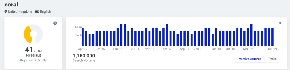 mangools coral search volume screenshot
