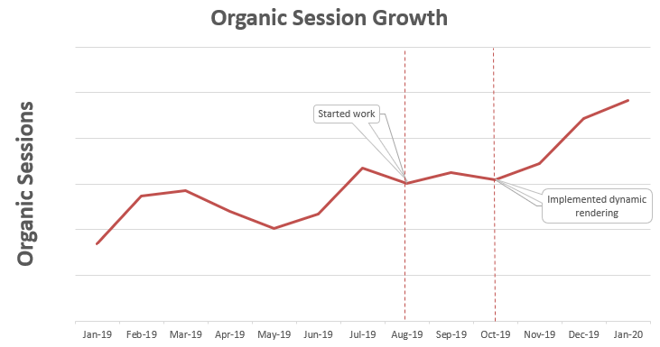 SEO Case Study - Organic Session Growth Graph for Classified Website
