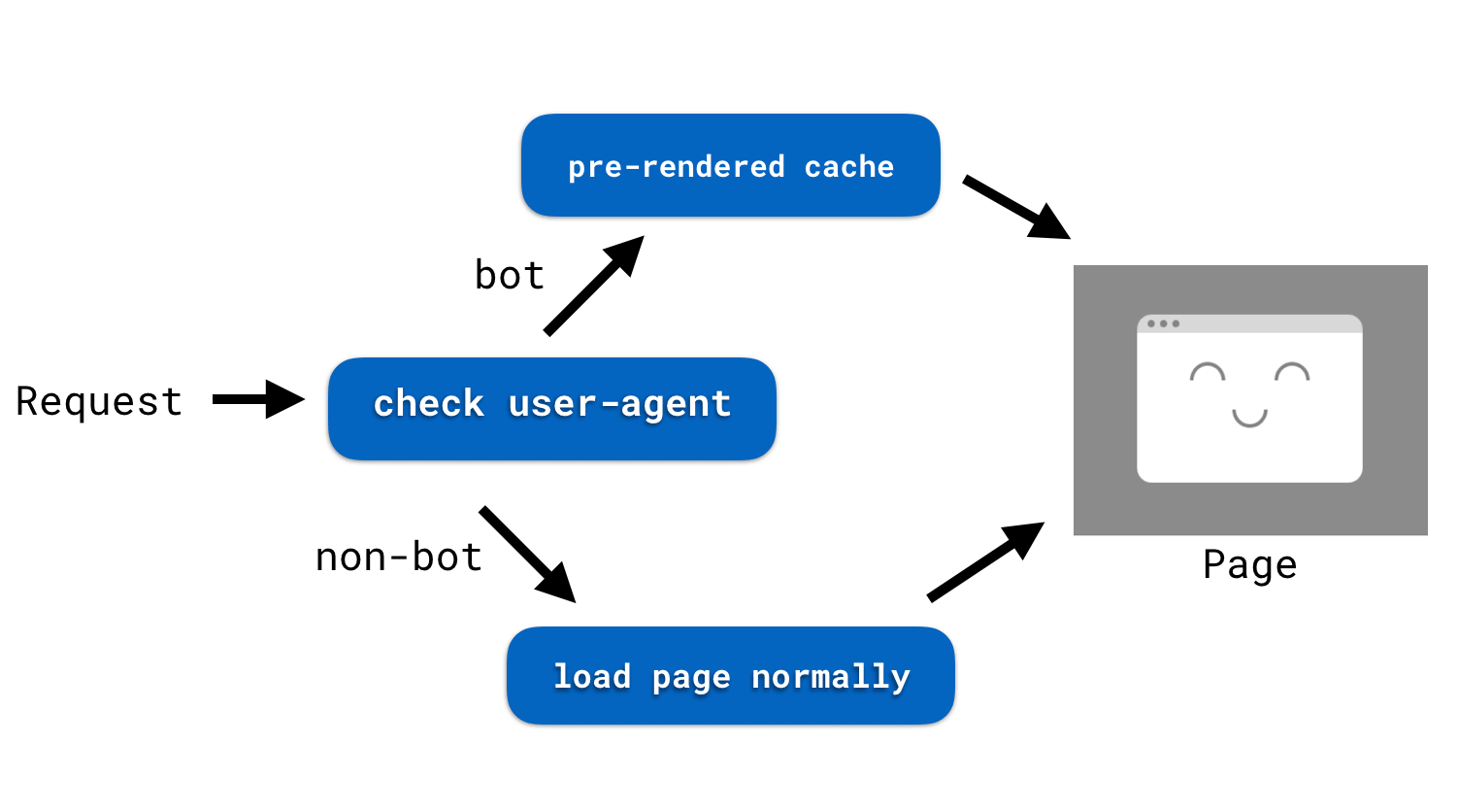 pre-render diagram