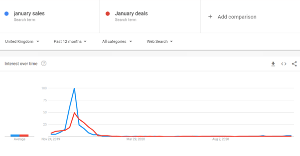 Interest over time data for 'January sales' and 'January deals' search terms.