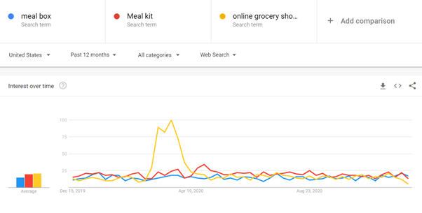 Google Trends Meal Box Data