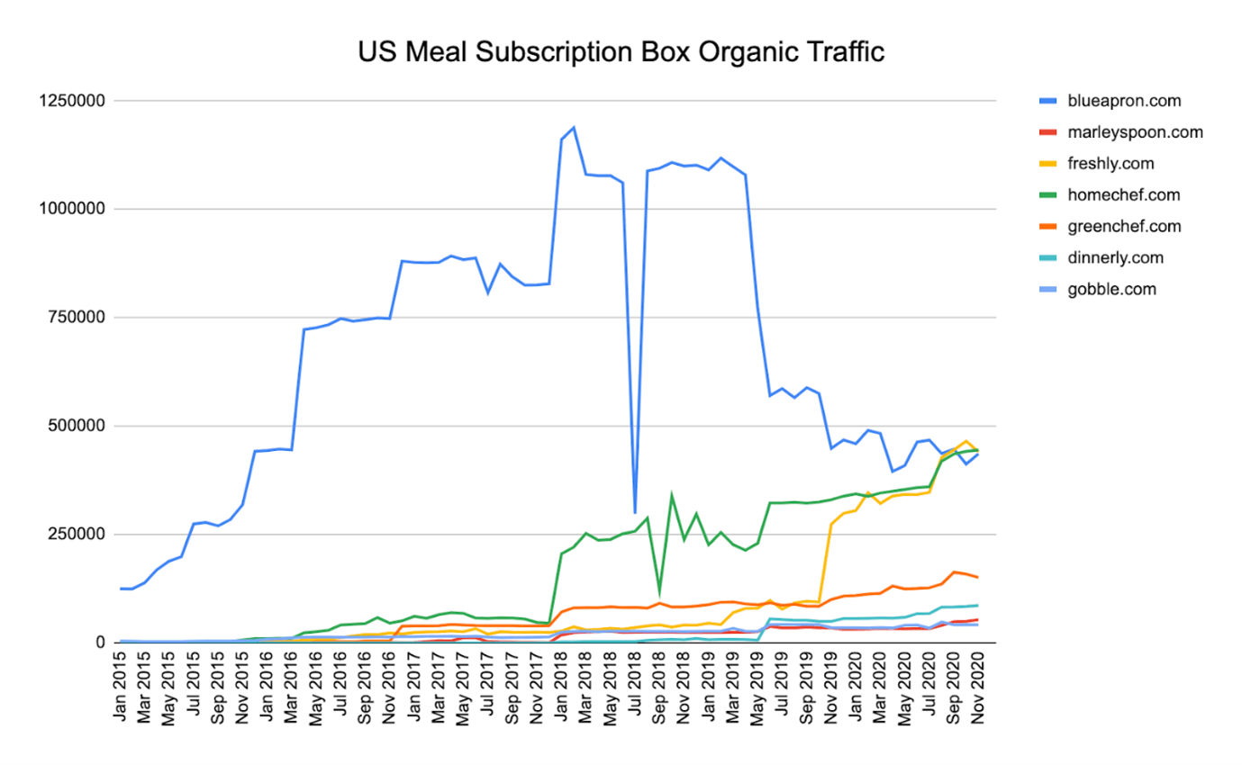 Meal Subscription Boxes Organic Traffic