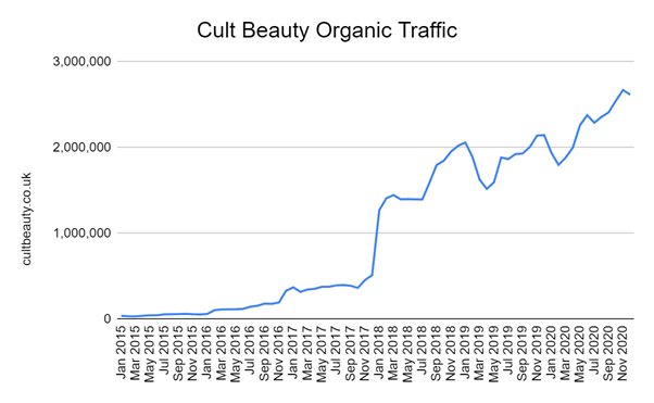 Cult Beauty organic traffic