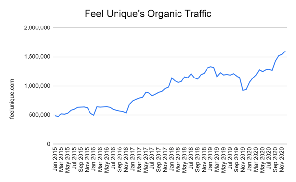 Feel Unique's organic traffic