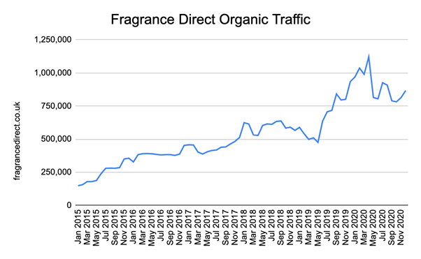 Fragrance Direct organic traffic