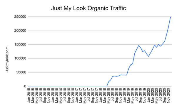 Just My Look Organic Traffic