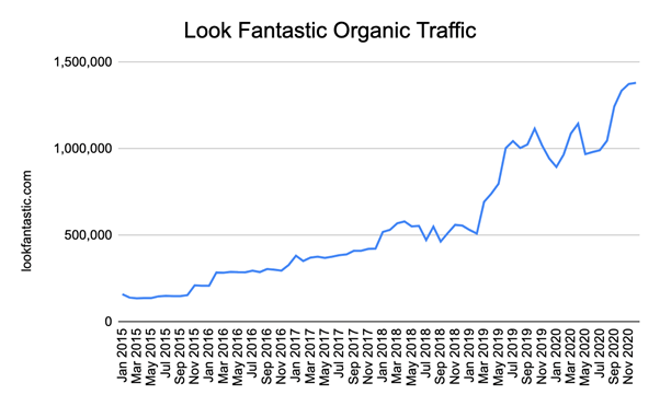 Look Fantastic organic traffic